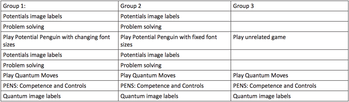 Potential Penguin research groups
