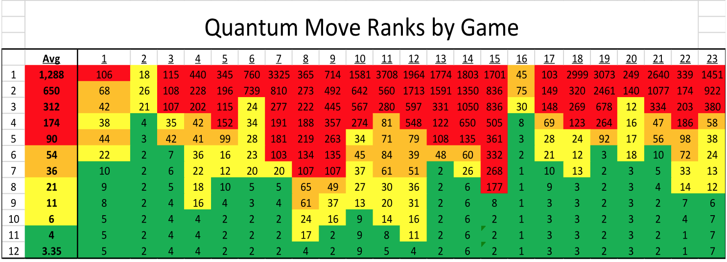 Gerry's ranking chart