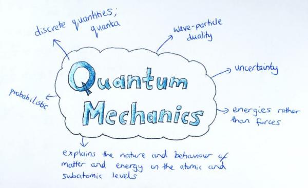 Quantum Mechanics illustration