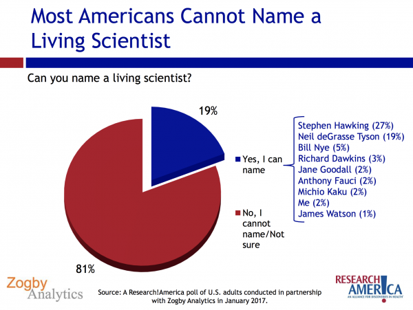 living scientists poll